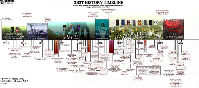 File:2b2t Timeline.jpg