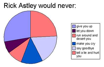 Rick-astley-pie-chart.jpg