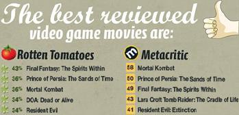 Video Game Movies Suck All The Tropes