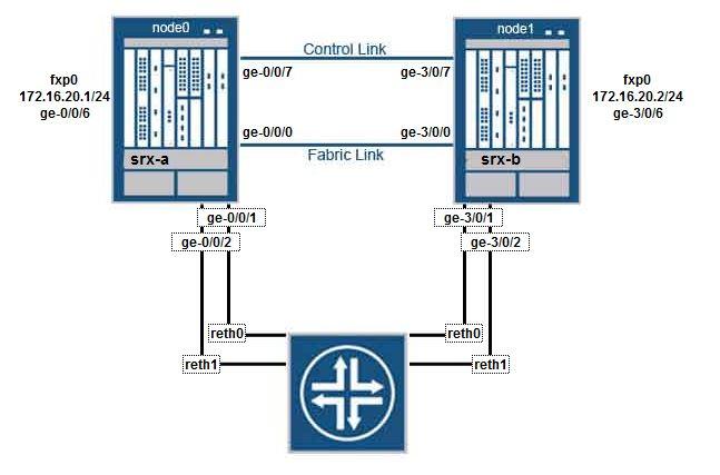 SRX - Network Security Wiki