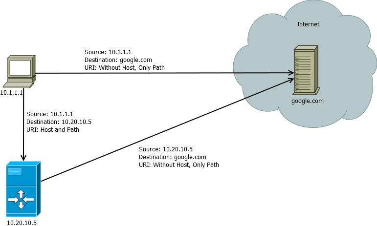 Proxy server flow non transparent.png
