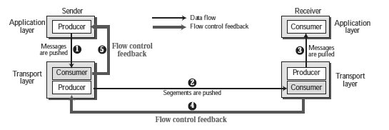 Flow Control.jpg