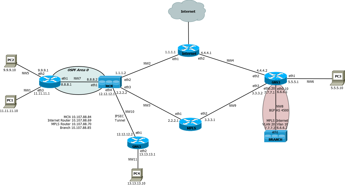 Mixed Mode Ospf routing.png