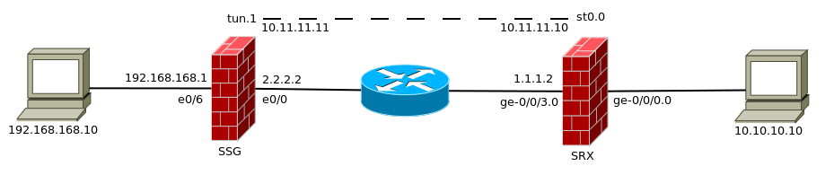 Srx vpn topology.png