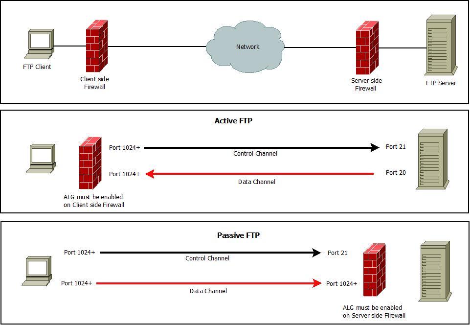 Active-Passive FTP.JPG