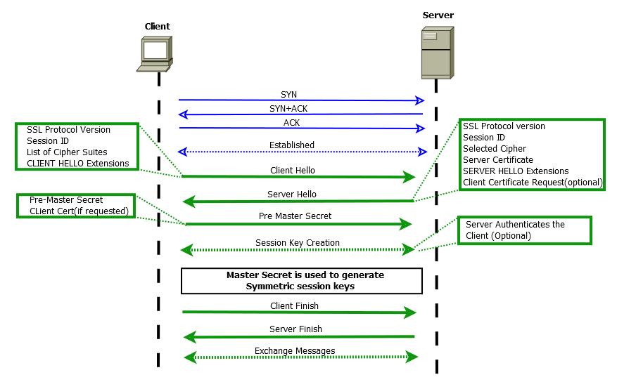SSL Handshake.png