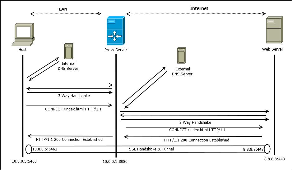 Proxy server flow non transparent https.png