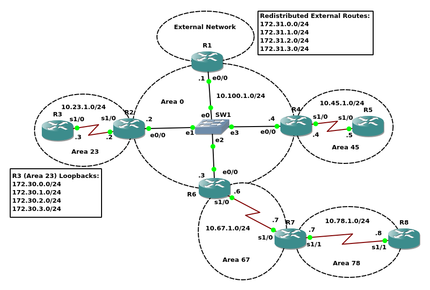 OSPF Areas Lab Topology.png