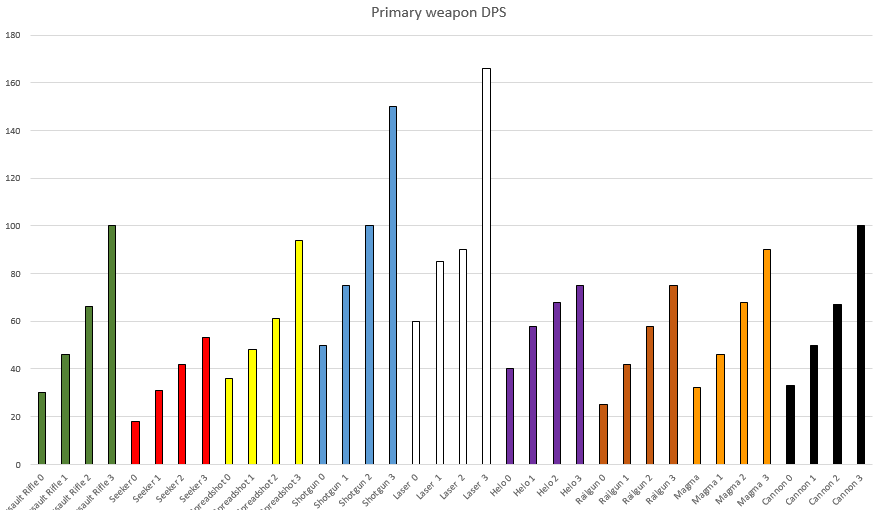 Primary weapon dps.png