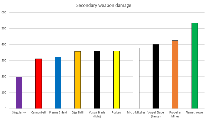 Secondary weapon dmg.png