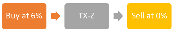 Tx-s vs tx-z 2.png