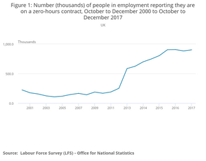 Figure 1 Number (thousands) of people in employment reporting they are on a zero-hours contract, October to December 2000 to October to December 2017.png