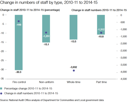 FS Graph - Change in staffing numbers 2010-15.PNG