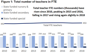 Number of teachers in FTE.png