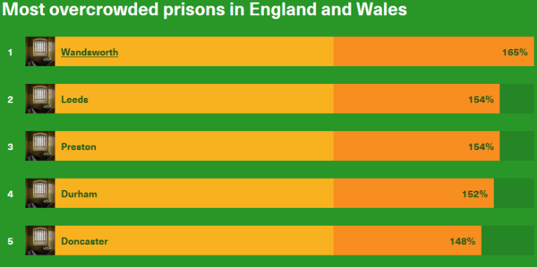 Overcrowded prisons.PNG
