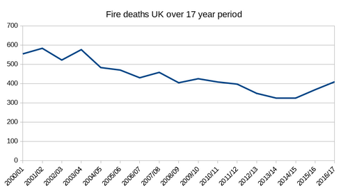 FS Graph Fire Deaths.png