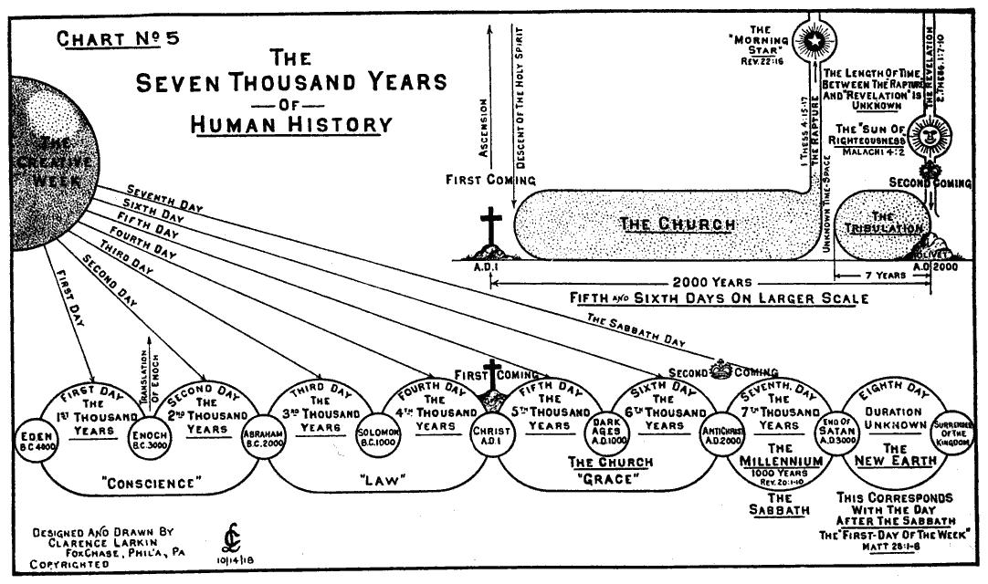 Clarence Larkin - Seven Thousands Years.jpg