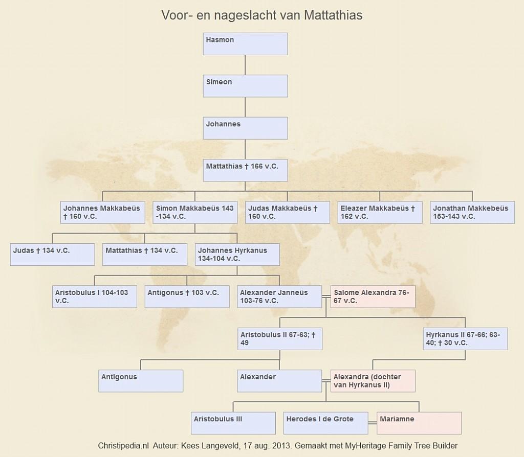 Voor-nageslacht Mattathias.jpg