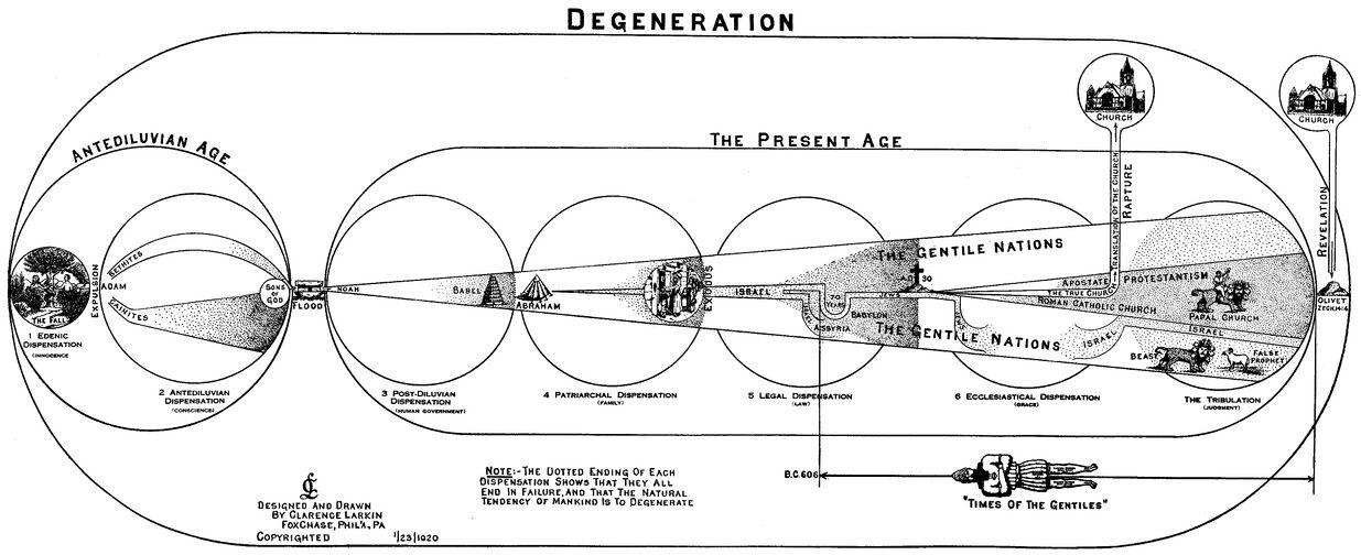 Clarence Larkin - Degeneration.jpg