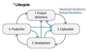 FBPML lifecycle overview.png