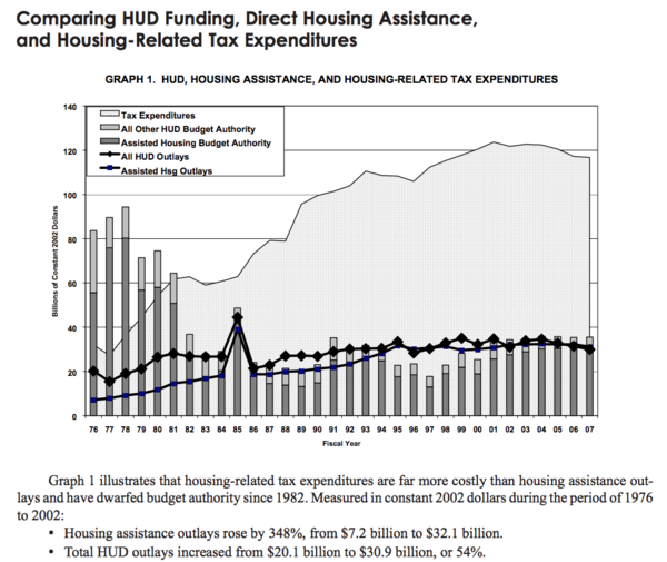 HUD expenditures, 1976-2007, from NLIHC 2002