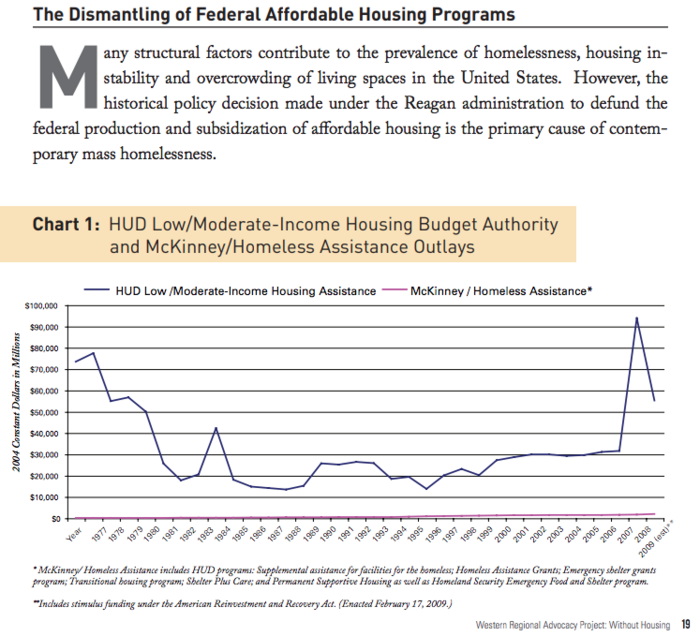 "WRAP ""Without Housing"" report 2010, Federal budgets chart"