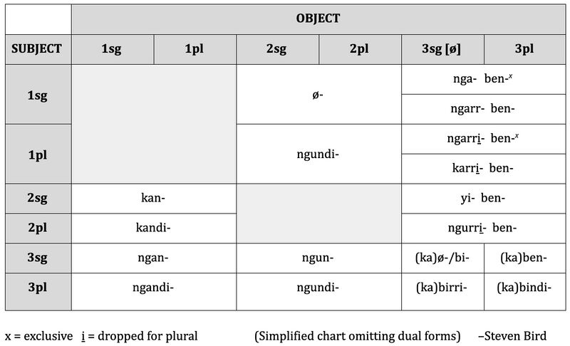 Table of pronominal prefixes omitting dual forms, Steven Bird
