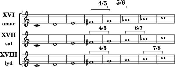 Heptatonische diatonische Tonleitern4.png