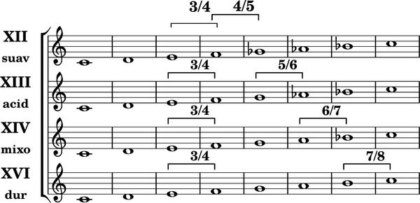 Heptatonische diatonische Tonleitern3.png