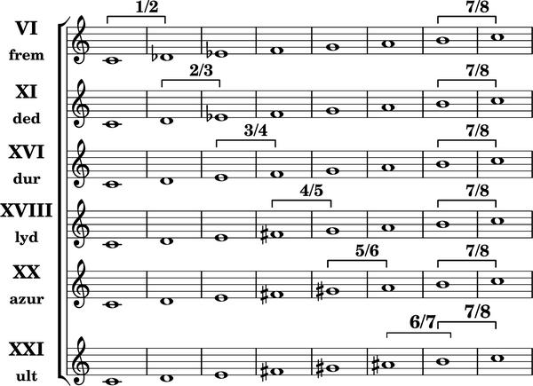 Heptatonische diatonische Tonleitern7.png