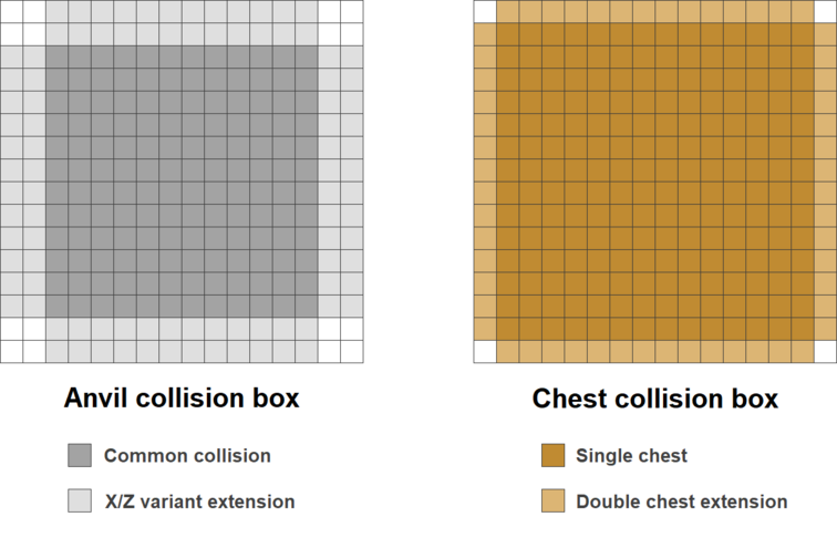 Anvil-Chest collision box.png