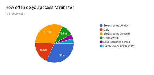 2018 Survey access time.png