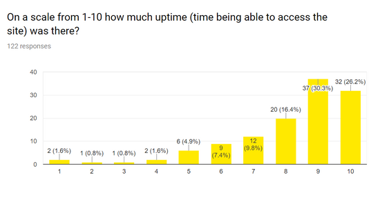 2018 Survey uptime.png