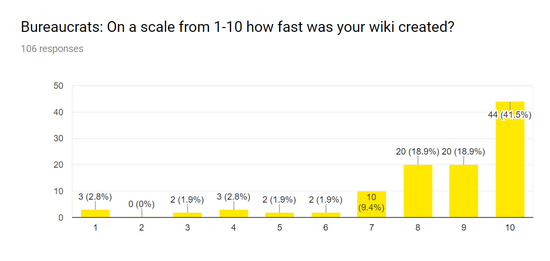 2018 Survey wiki creation.png