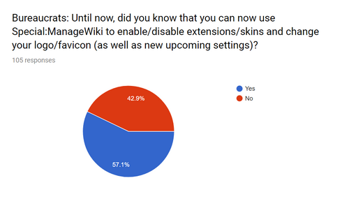 2018 Survey managewiki.png