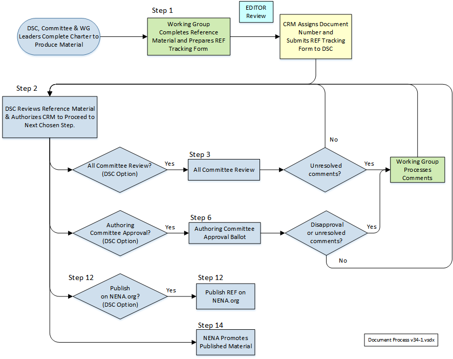 REF Material Process Flow Chart.png