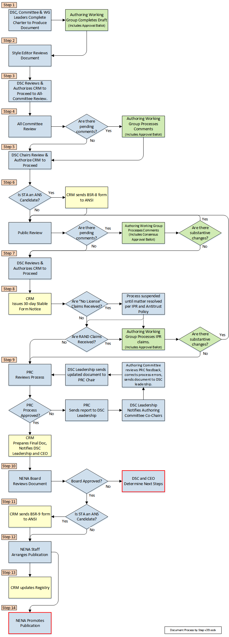 Flow chart that shows how NENA STA, REQ, and INF documents are developed and approved.