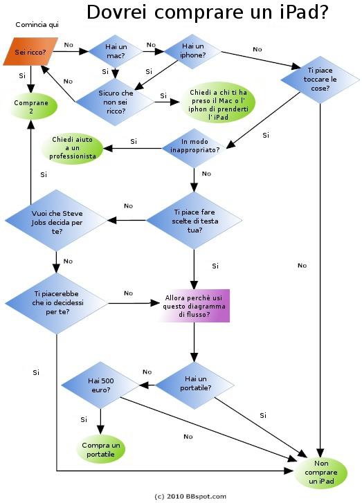Diagramma di flusso per acquisto di un ipad.jpg