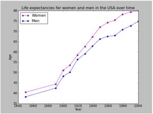 Life expectancies.png