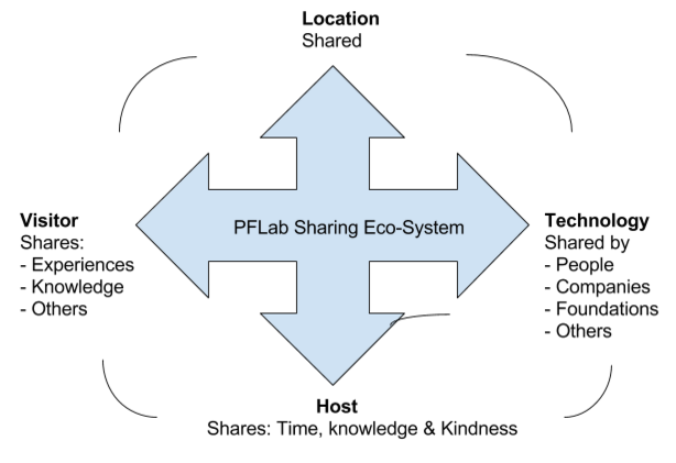 File:PFLab ecosystem.png