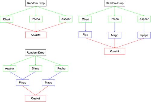 Qualot Flow Chart.png
