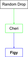 Figy Flow Chart.png