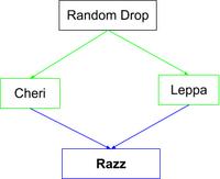 Razz Flow Chart.png