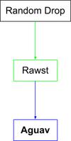 Aguav Flow Chart.png