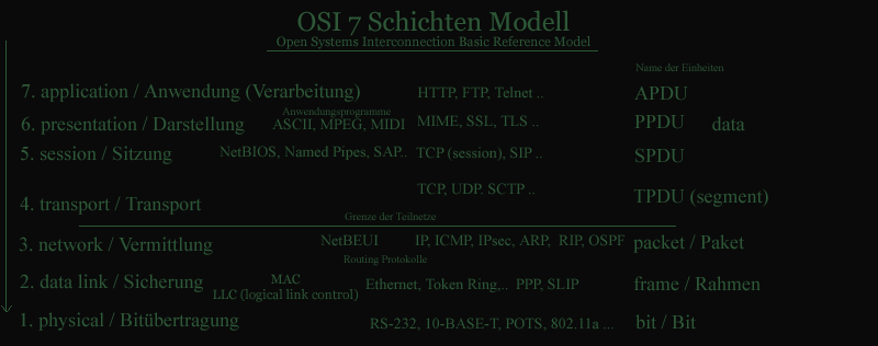 Osi-layers.png