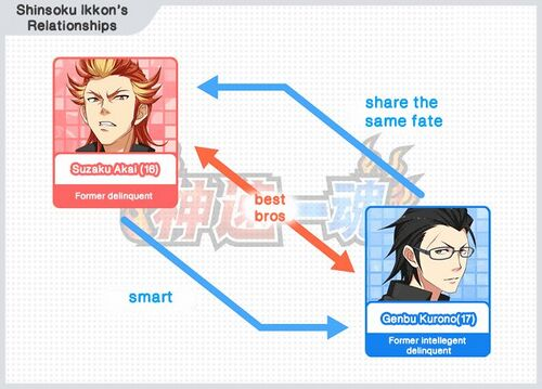 Unit relation-shinsokku.jpg