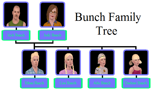 Bunch Family Tree.png