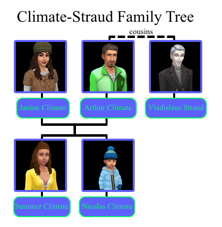 Climate-Straud family tree.png