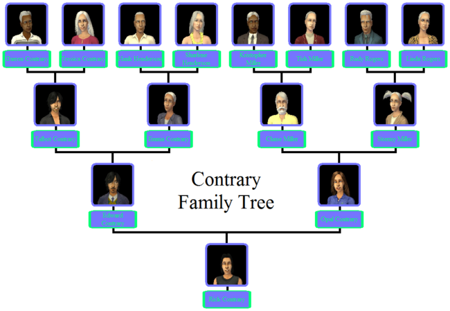 Contrary Family Tree.png