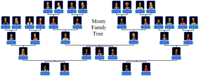 Monty Family Tree.png